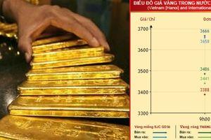 Giá vàng mới nhất hôm nay 20/9/2018: Vàng trong nước đi ngang, vàng thế giới bật tăng
