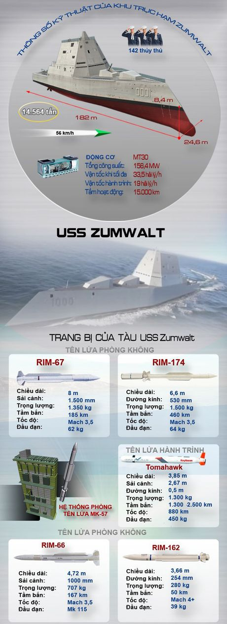 Inforgraphic: USS Zumwalt - Chien binh bao ve tu do hang hai - Anh 2
