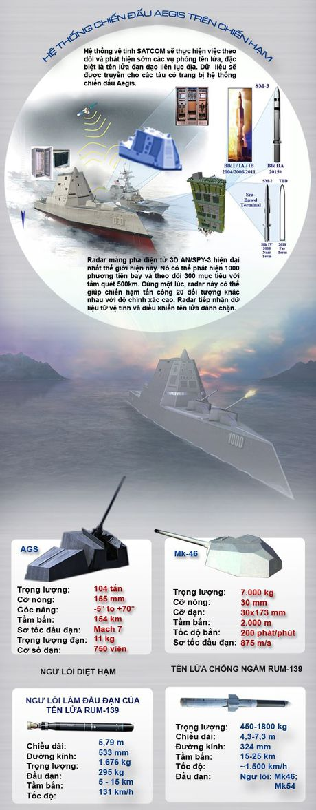 Inforgraphic: USS Zumwalt - Chien binh bao ve tu do hang hai - Anh 3